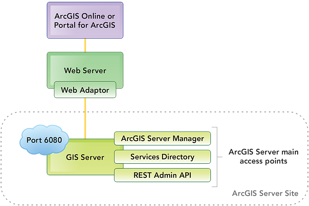Arcgis For Server 101
