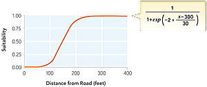 Figure 4a: Sigmoidal function used to rescale distance from road to suitability score