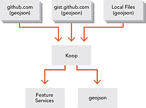 Koop helps you get your GeoJSON services into ArcGIS apps.