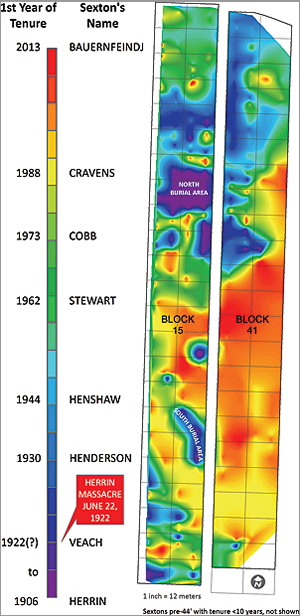 Spatiotemporal model of block 15 that illustrates the activities of individual sextons over a period of 108 years
