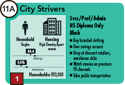 City Strivers