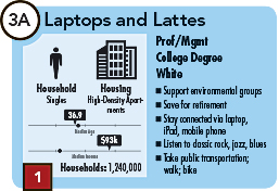 Laptops and Lattes