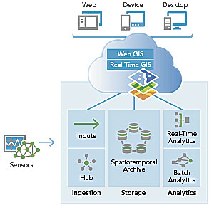 Real-Time GIS as a Managed Service