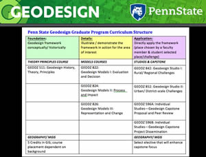 Students earning a Graduate Certificate in Geodesign and a Master of Professional Studies in Geodesign take  foundational courses first and then learn about Carl Steinitz's geodesign models. Master's degree students also participate in studios in which they complete three-hands on, applied projects using the full geodesign framework process.