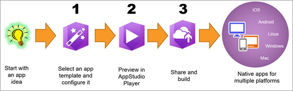This is the basic workflow for creating an app using AppStudio for ArcGIS.